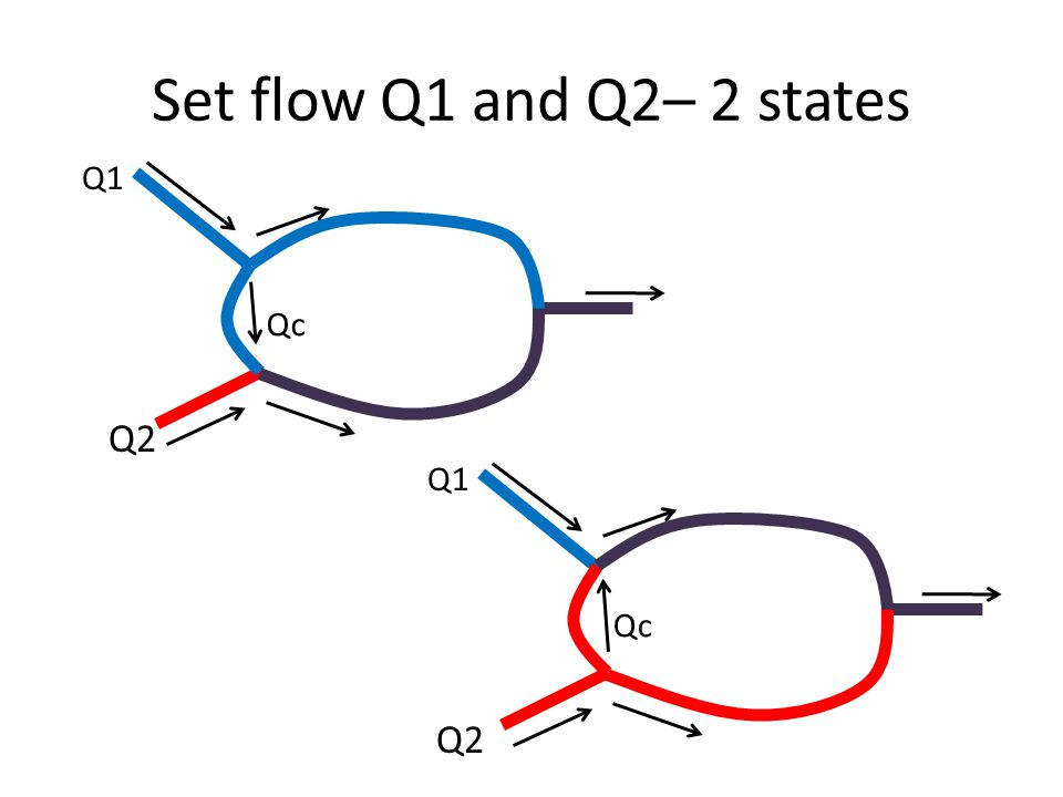 Set flow Q1 and Q2– 2 states Q1 Q2 Qc Q1 Q2 Qc