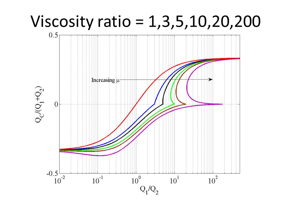 Viscosity ratio = 1,3,5,10,20,200