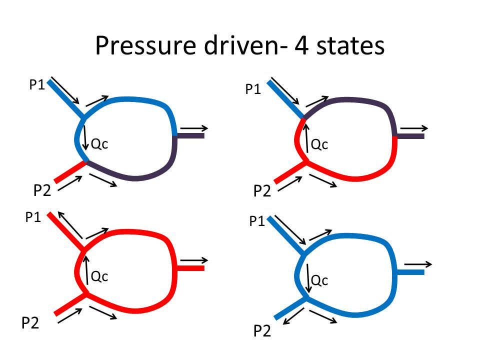 Pressure driven- 4 states P1 P2 Qc P1 P2 Qc P1 P2 Qc P1 P2 Qc