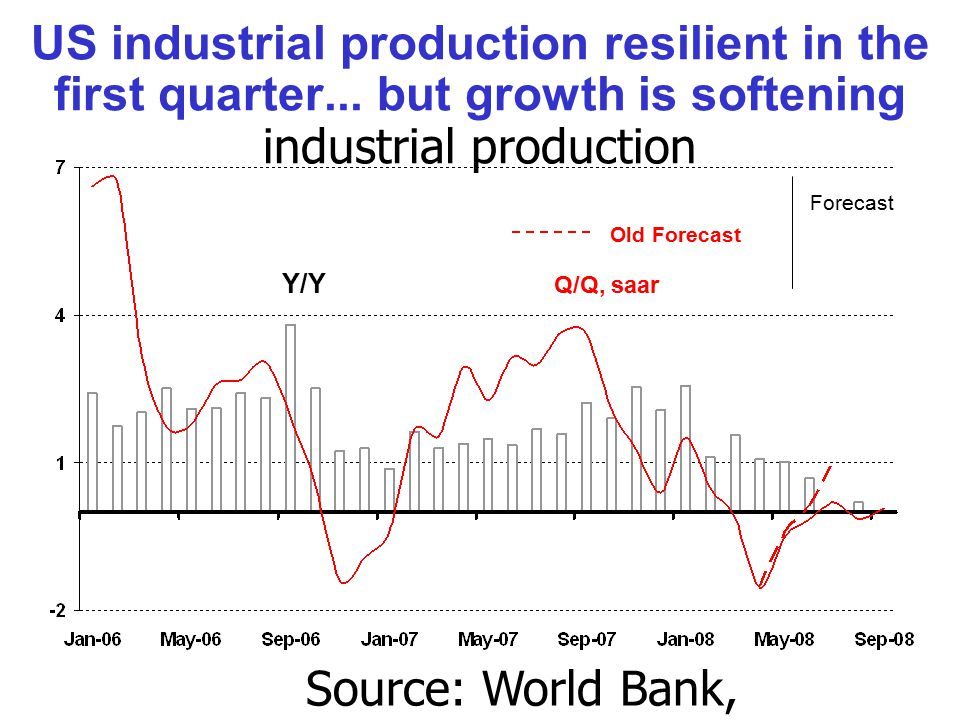 US industrial production resilient in the first quarter...