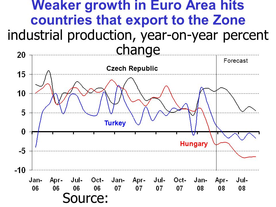 Weaker growth in Euro Area hits countries that export to the Zone industrial production, year-on-year percent change Source: Thomson/Datastream.