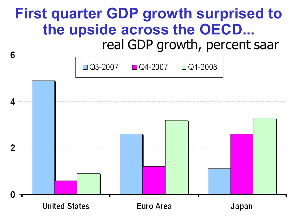 First quarter GDP growth surprised to the upside across the OECD... real GDP growth, percent saar