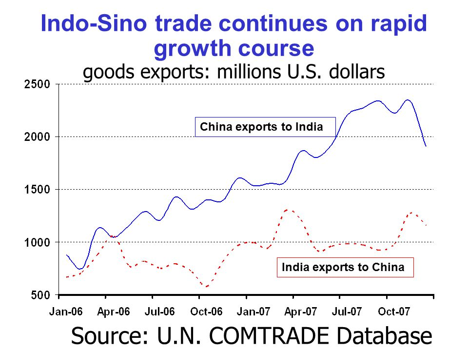 Indo-Sino trade continues on rapid growth course goods exports: millions U.S.