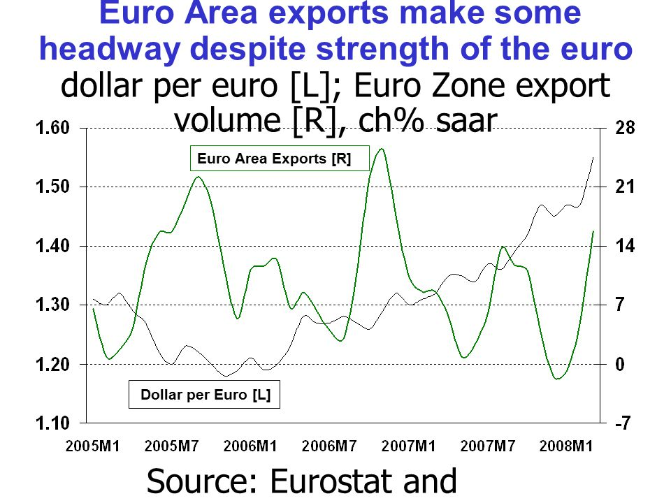 Euro Area exports make some headway despite strength of the euro dollar per euro [L]; Euro Zone export volume [R], ch% saar Source: Eurostat and Thomson/Datastream.