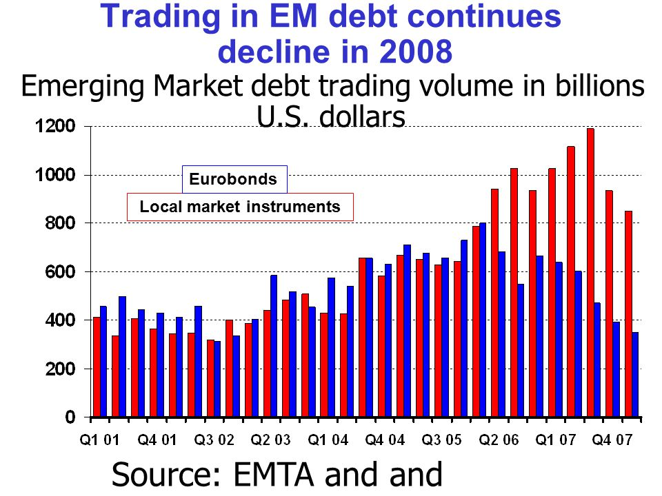 Trading in EM debt continues decline in 2008 Emerging Market debt trading volume in billions U.S.