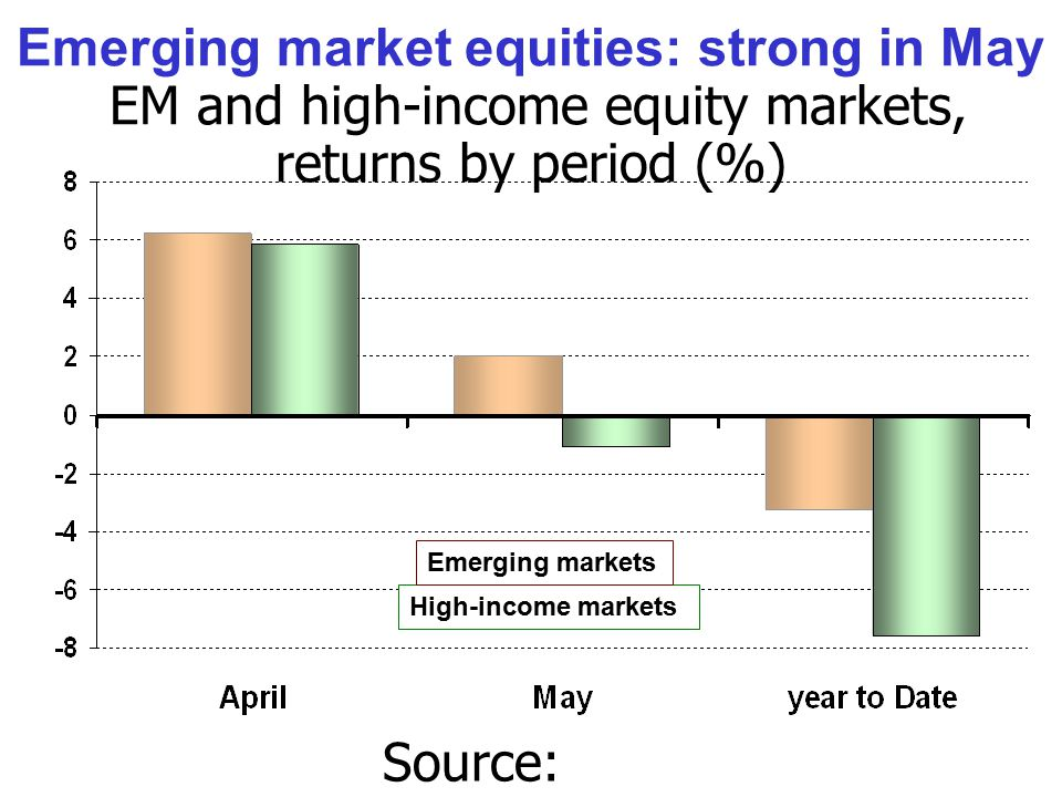 Emerging market equities: strong in May EM and high-income equity markets, returns by period (%) Source: Bloomberg.