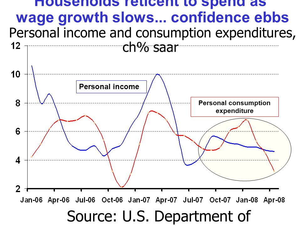 Households reticent to spend as wage growth slows...
