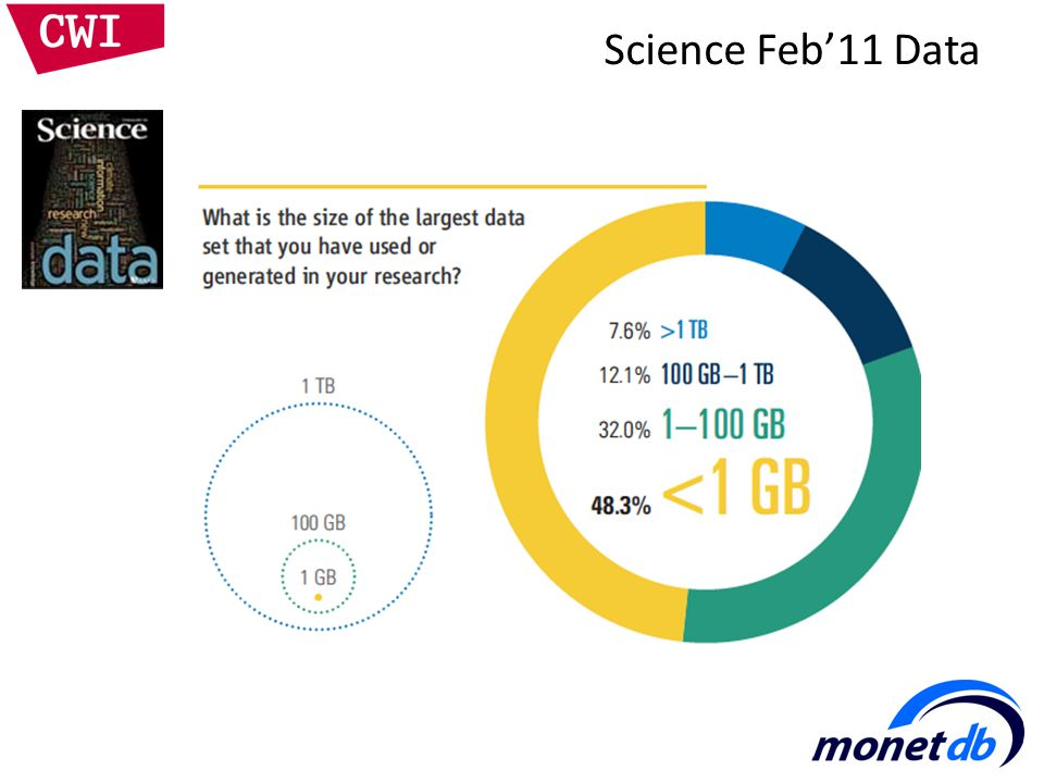 Science Feb'11 Data