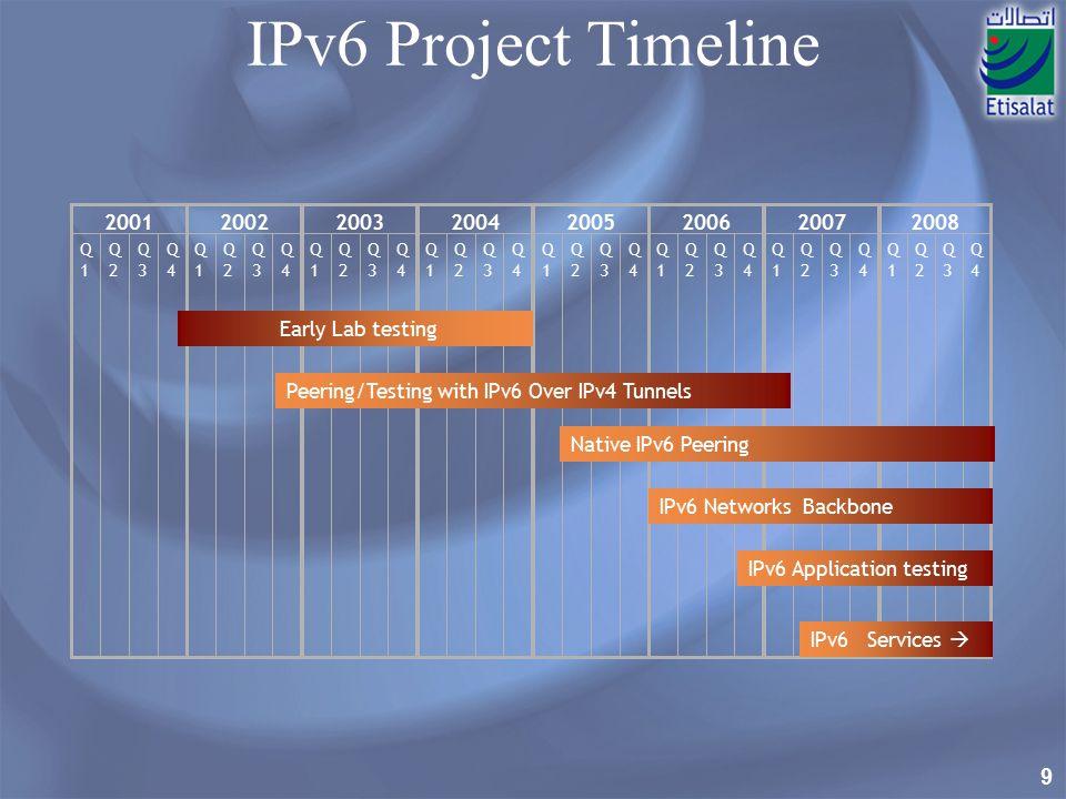 9 IPv6 Project Timeline Q1Q1 Q2Q2 Q3Q3 Q4Q4 2008 Q1Q1 Q2Q2 Q3Q3 Q4Q4 2005 Q1Q1 Q2Q2 Q3Q3 Q4Q4 2004 Q1Q1 Q2Q2 Q3Q3 Q4Q4 2001 Q1Q1 Q2Q2 Q3Q3 Q4Q4 2002 Q1Q1 Q2Q2 Q3Q3 Q4Q4 2003 Q1Q1 Q2Q2 Q3Q3 Q4Q4 2006 Q1Q1 Q2Q2 Q3Q3 Q4Q4 2007 Early Lab testing IPv6 Services  Peering/Testing with IPv6 Over IPv4 Tunnels Native IPv6 Peering IPv6 Networks Backbone IPv6 Application testing