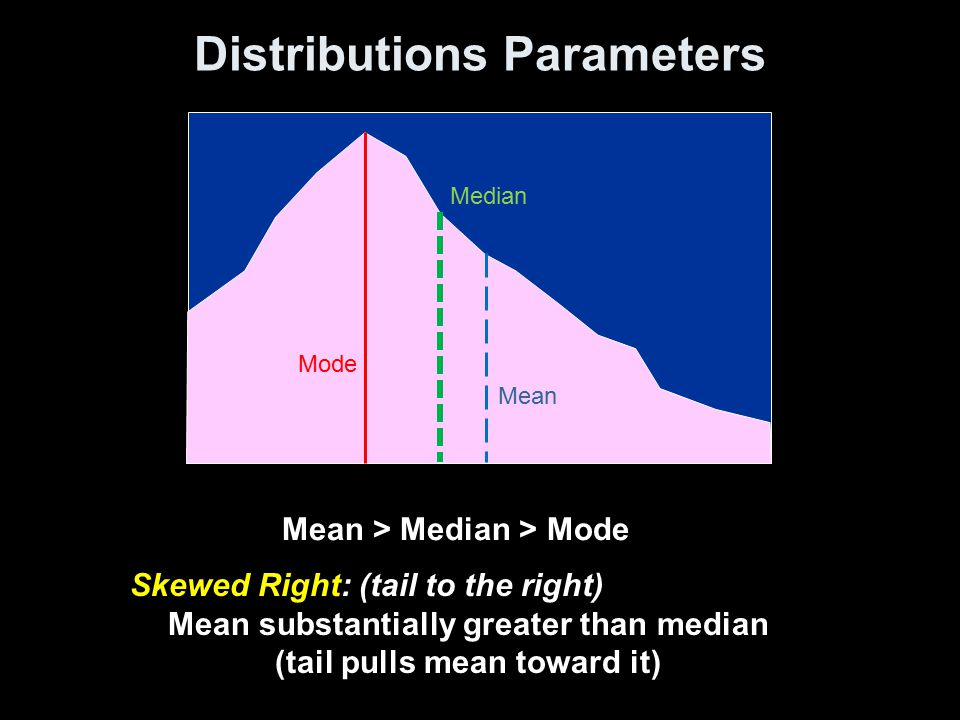 Skewed Right: (tail to the right) Mean substantially greater than median (tail pulls mean toward it) Mean > Median > Mode Mode Median Mean Distributio