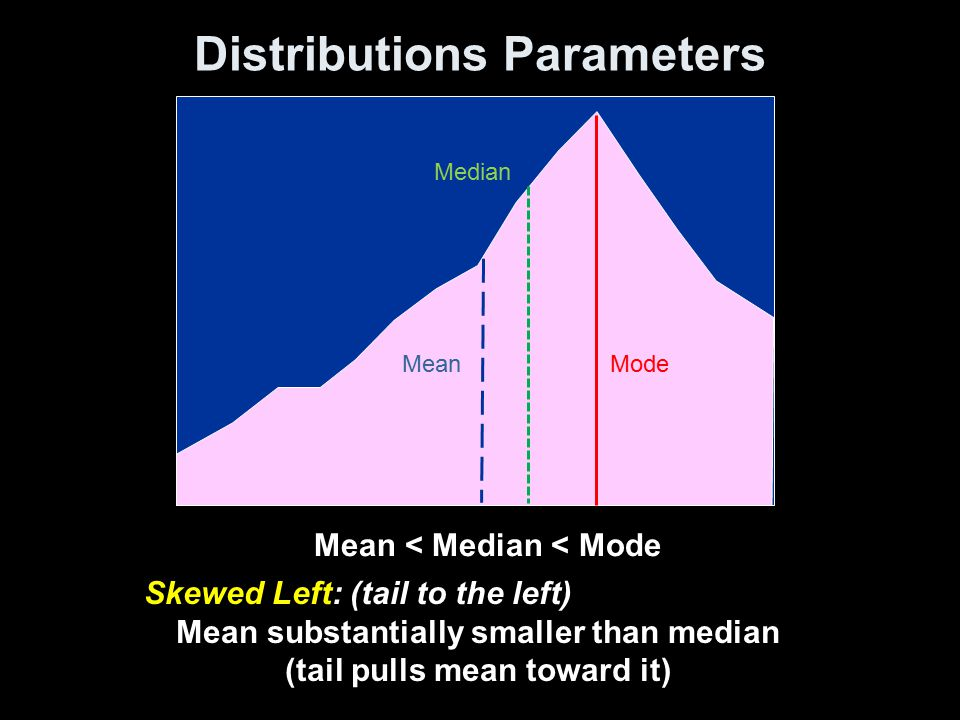 Standard Deviation Another common measure of spread is the Standard Deviation: a measure of the average deviation of all observations from the mean.