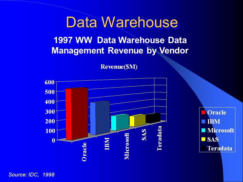 Data Warehouse Source: IDC, 1998 1997 WW Data Warehouse Data Management Revenue by Vendor