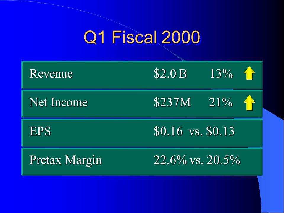 Revenue$2.0 B 13% Net Income$237M 21% EPS$0.16 vs.