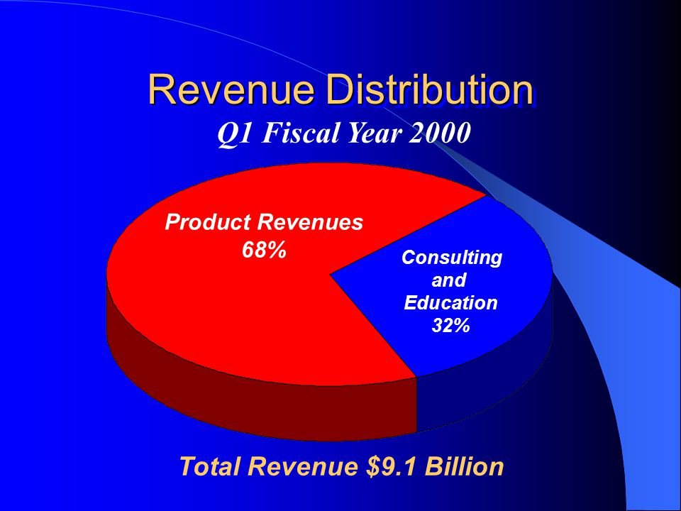 Revenue Distribution Q1 Fiscal Year 2000 Consulting and Education 32% Product Revenues 68% Total Revenue $9.1 Billion