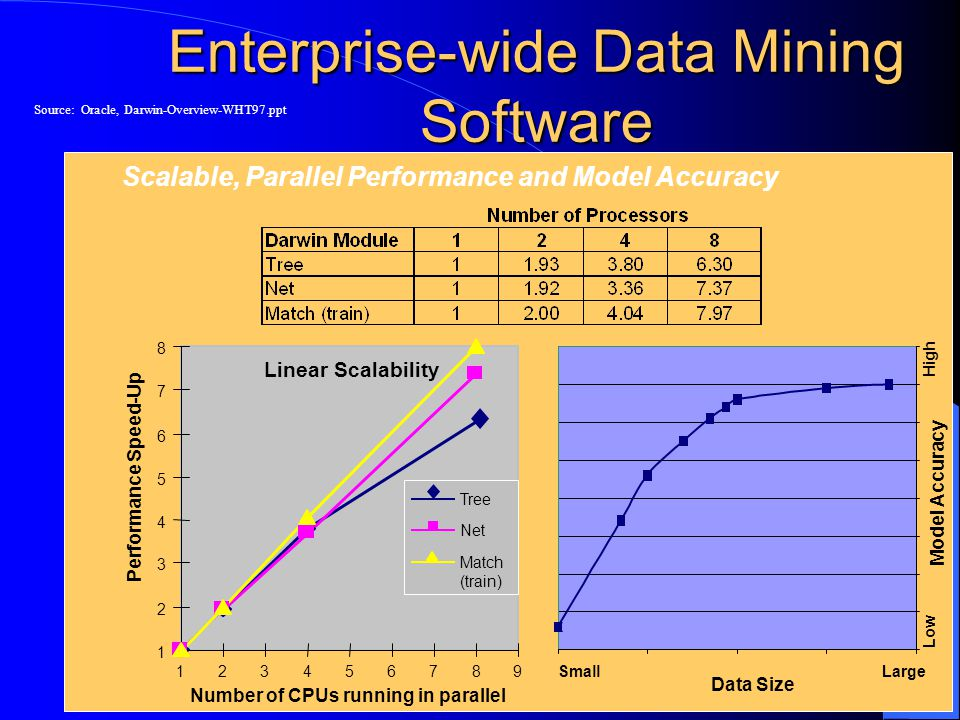 Number of CPUs running in parallel Performance Speed-Up 1 2 3 4 5 6 7 8 123456789 Tree Net Match (train) Linear Scalability Data Size Model Accuracy Small Large Low High Enterprise-wide Data Mining Software Scalable, Parallel Performance and Model Accuracy Source: Oracle, Darwin-Overview-WHT97.ppt