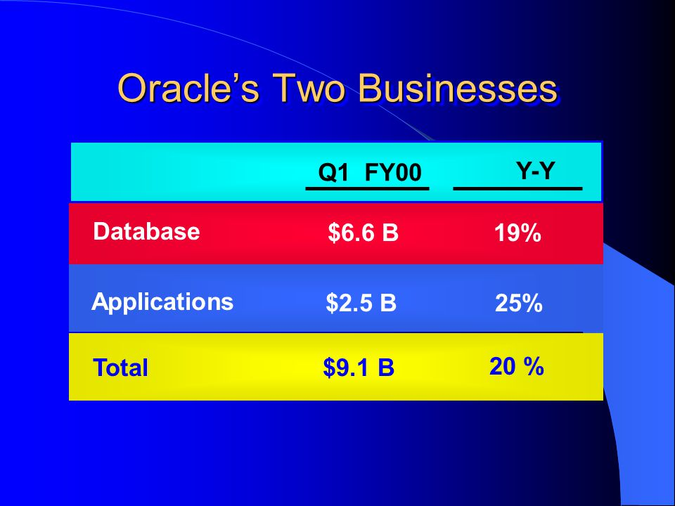 Oracle's Two Businesses Q1 FY00 Y-Y $6.6 B19% $2.5 B25% Applications Database Total $9.1 B 20 %