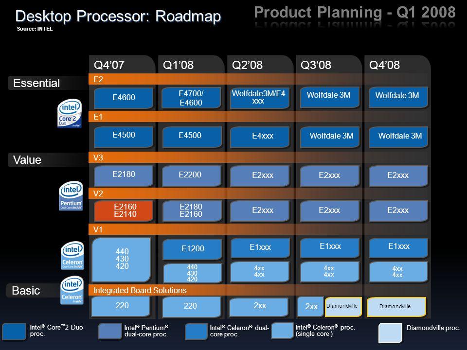 Q4'07 Q1'08 Q2'08Q3'08 E4700/ E4600 E4700/ E4600 Essential Value Desktop Processor: Roadmap Intel ® Core ™ 2 Duo proc. E4600 E4500 E2180 E2200 E2160 E