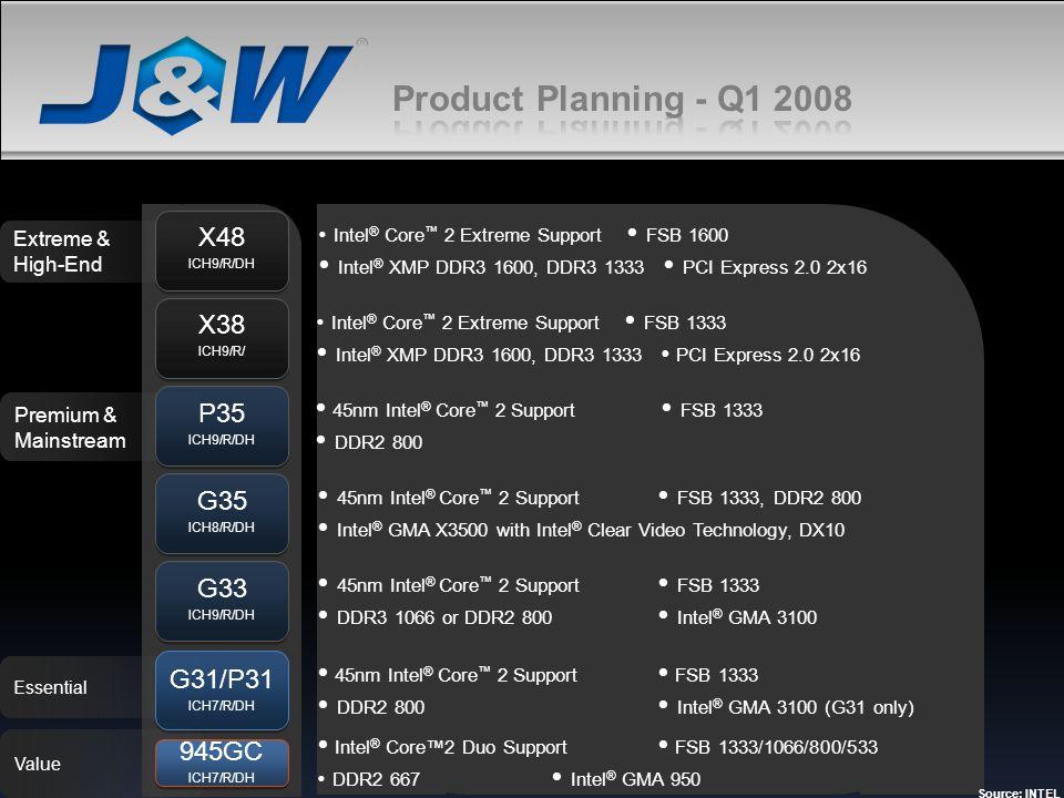 Premium & Mainstream Essential Extreme & High-End Value X38 ICH9/R/ X38 ICH9/R/ G35 ICH8/R/DH G35 ICH8/R/DH P35 ICH9/R/DH P35 ICH9/R/DH G33 ICH9/R/DH