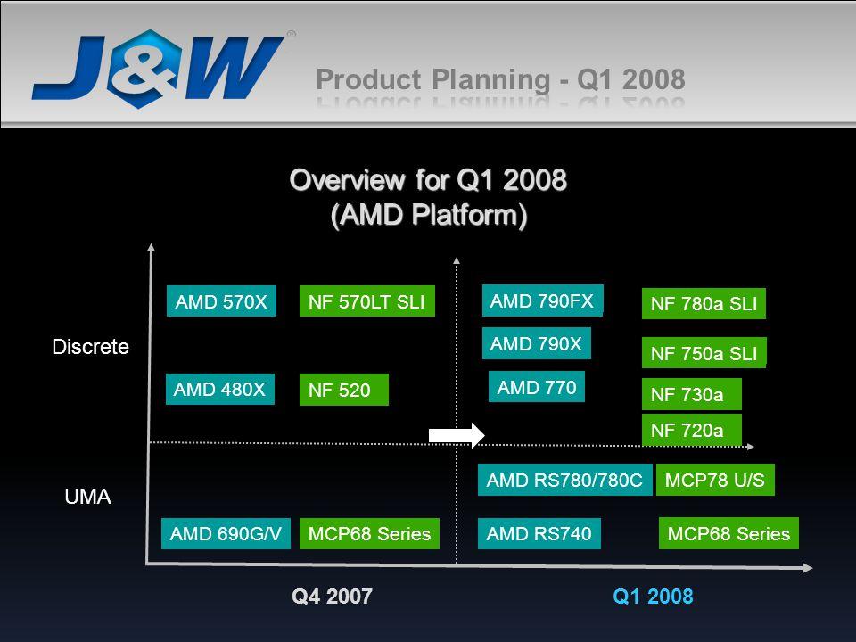 Overview for Q1 2008 (AMD Platform) Discrete UMA AMD 570X AMD 480X AMD 790FX AMD RS740AMD 690G/V AMD RS780/780C MCP68 Series MCP78 U/S NF 570LT SLI NF