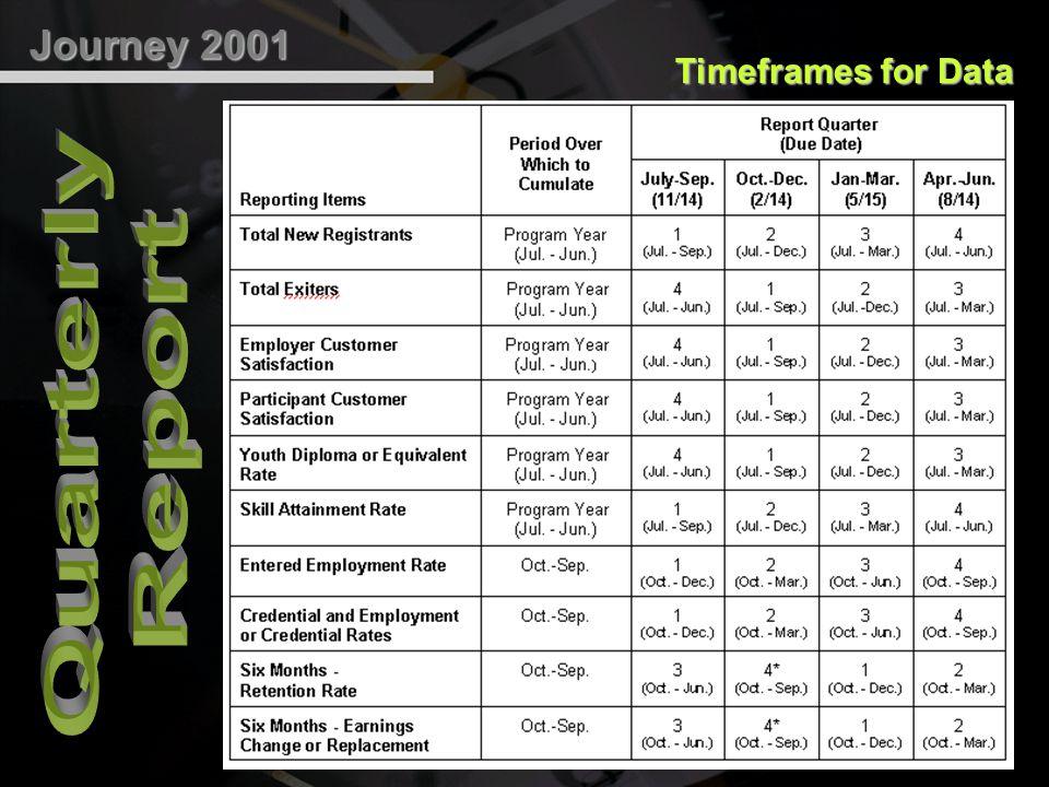 When Outcomes Occur Q1Q2Q4Q3Q2Q1Q4Q3 PY 2000PY 2001 Entered Employ.