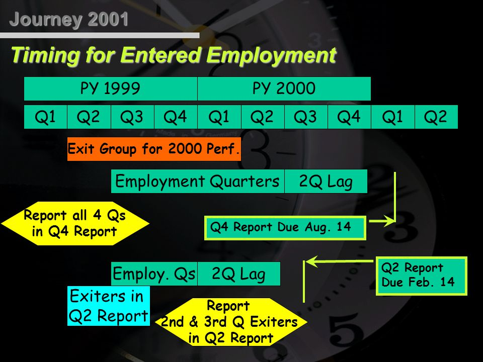 Timing for # of Exiters Q4Q3Q2Q1 PY 2000 Exit Group for PY 2000 1Q Lag Q3 report Q1 PY 2001 report Q2 Rpt Q2 Report Due Feb.