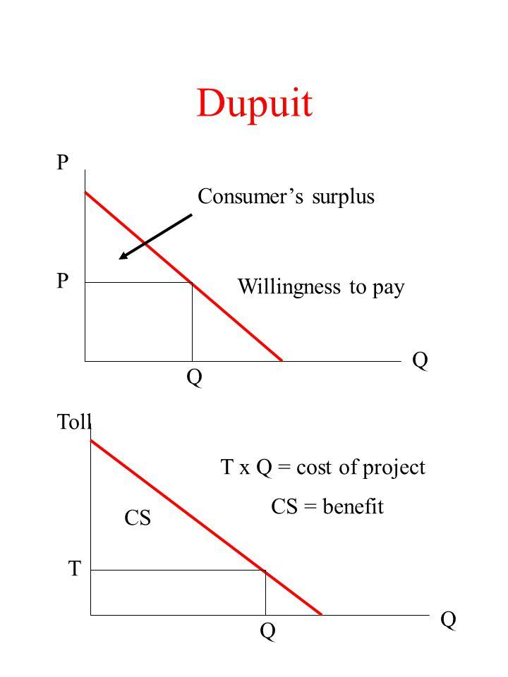 Dupuit P Q Willingness to pay P Q Consumer's surplus Toll Q T Q T x Q = cost of project CS CS = benefit