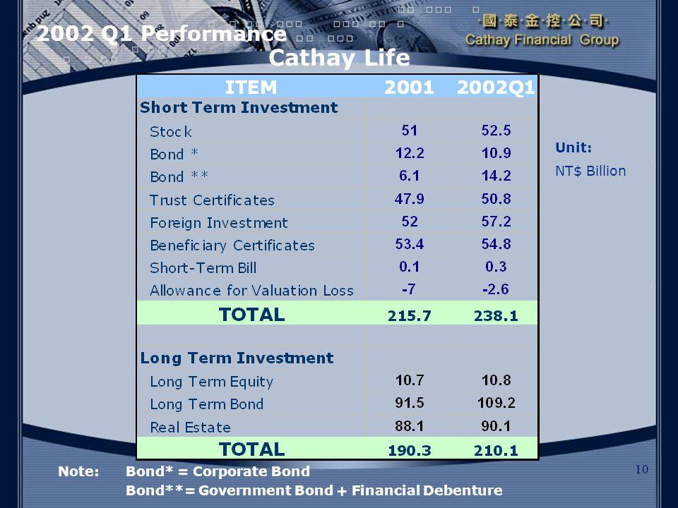 10 Cathay Life 2002 Q1 Performance Unit: NT$ Billion Note:Bond* = Corporate Bond Bond**= Government Bond + Financial Debenture