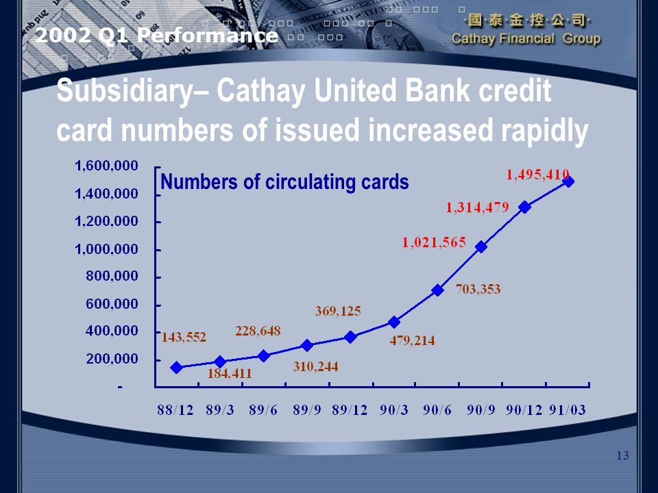 13 2002 Q1 Performance Subsidiary– Cathay United Bank credit card numbers of issued increased rapidly Numbers of circulating cards