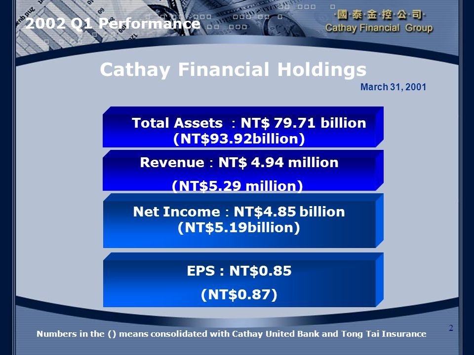 2 Net Income : NT$4.85 billion (NT$5.19billion) Cathay Financial Holdings EPS : NT$0.85 (NT$0.87) Total Assets : NT$ 79.71 billion (NT$93.92billion) March 31, 2001 Revenue : NT$ 4.94 million (NT$5.29 million) Numbers in the () means consolidated with Cathay United Bank and Tong Tai Insurance 2002 Q1 Performance