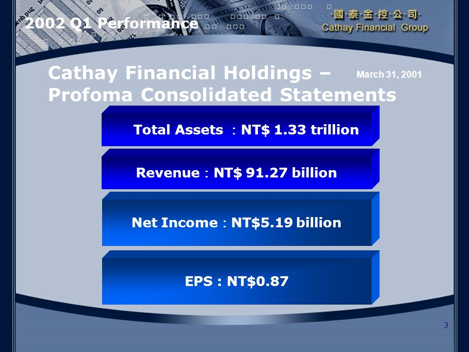 3 Net Income : NT$5.19 billion Cathay Financial Holdings – Profoma Consolidated Statements EPS : NT$0.87 Total Assets : NT$ 1.33 trillion March 31, 2001 Revenue : NT$ 91.27 billion 2002 Q1 Performance