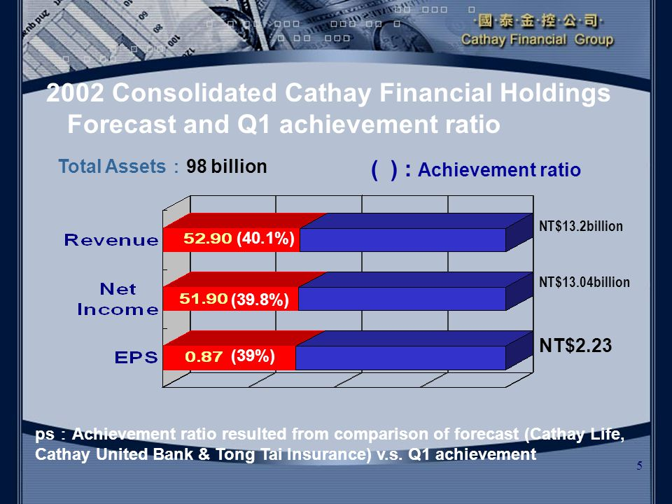5 2002 Consolidated Cathay Financial Holdings Forecast and Q1 achievement ratio NT$13.2billion NT$13.04billion NT$2.23 (39%) (39.8%) (40.1%) Total Assets : 98 billion ps : Achievement ratio resulted from comparison of forecast (Cathay Life, Cathay United Bank & Tong Tai Insurance) v.s.