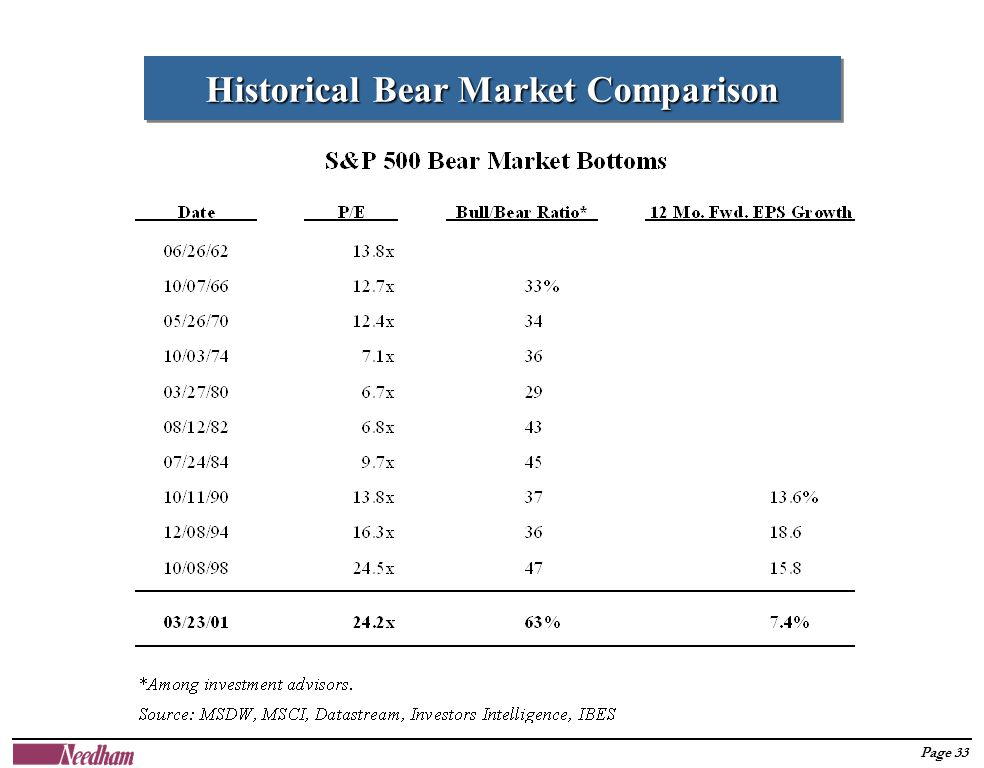 Page 33 Historical Bear Market Comparison