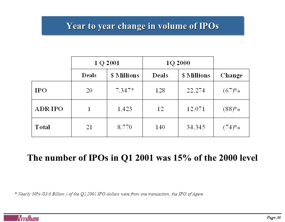 Page 38 Year to year change in volume of IPOs The number of IPOs in Q1 2001 was 15% of the 2000 level * Nearly 50% ($3.6 Billion ) of the Q1 2001 IPO dollars were from one transaction, the IPO of Agere