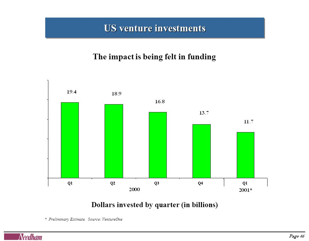 Page 46 US venture investments The impact is being felt in funding * Preliminary Estimate.