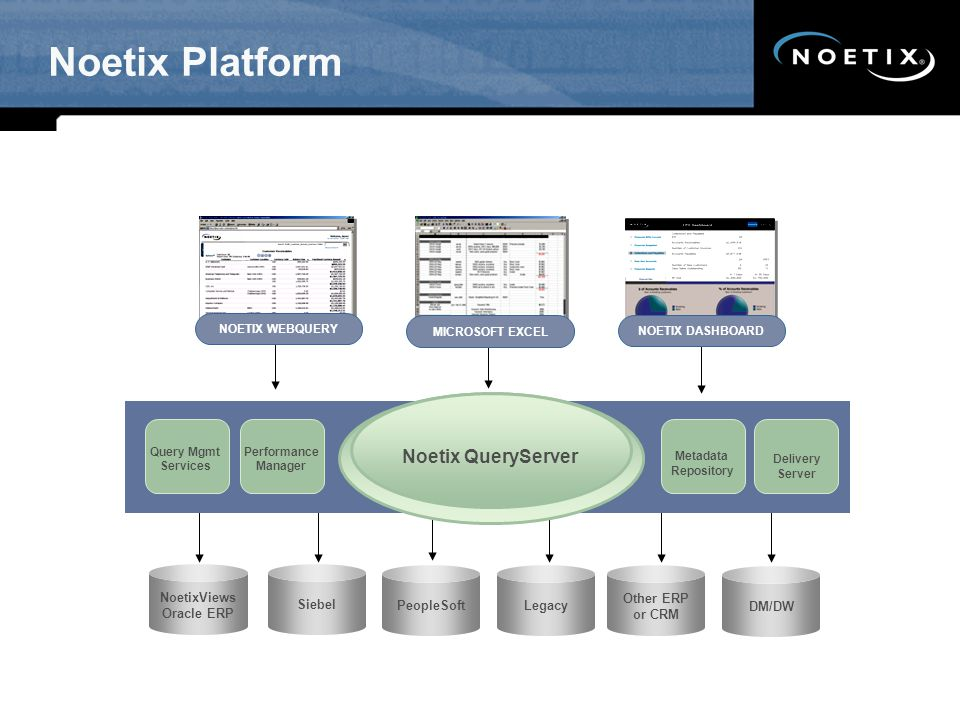 Noetix Platform Siebel PeopleSoftLegacy Other ERP or CRM DM/DW NoetixViews Oracle ERP Noetix QueryServer Query Mgmt Services Performance Manager Deliv