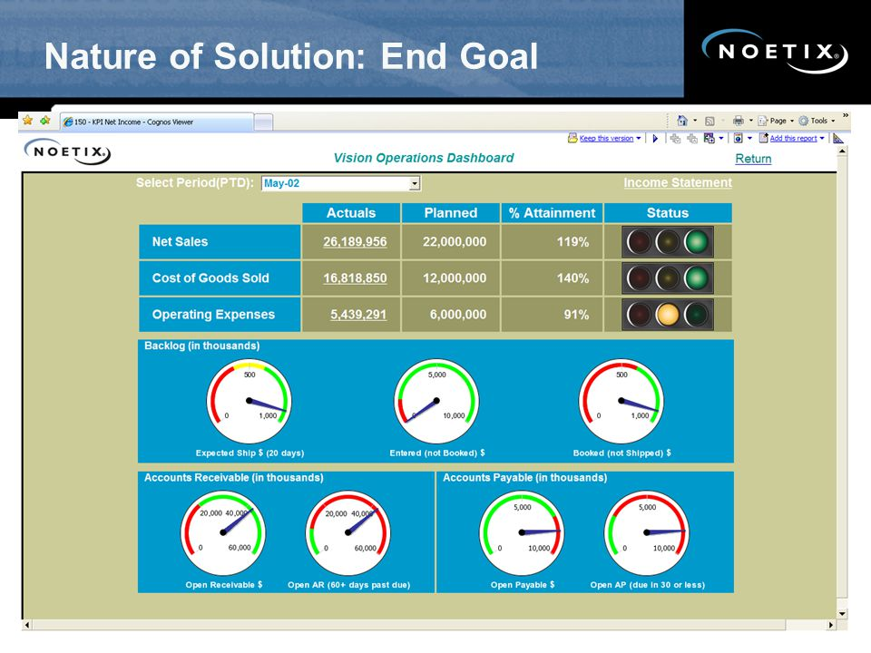 Nature of Solution: End Goal