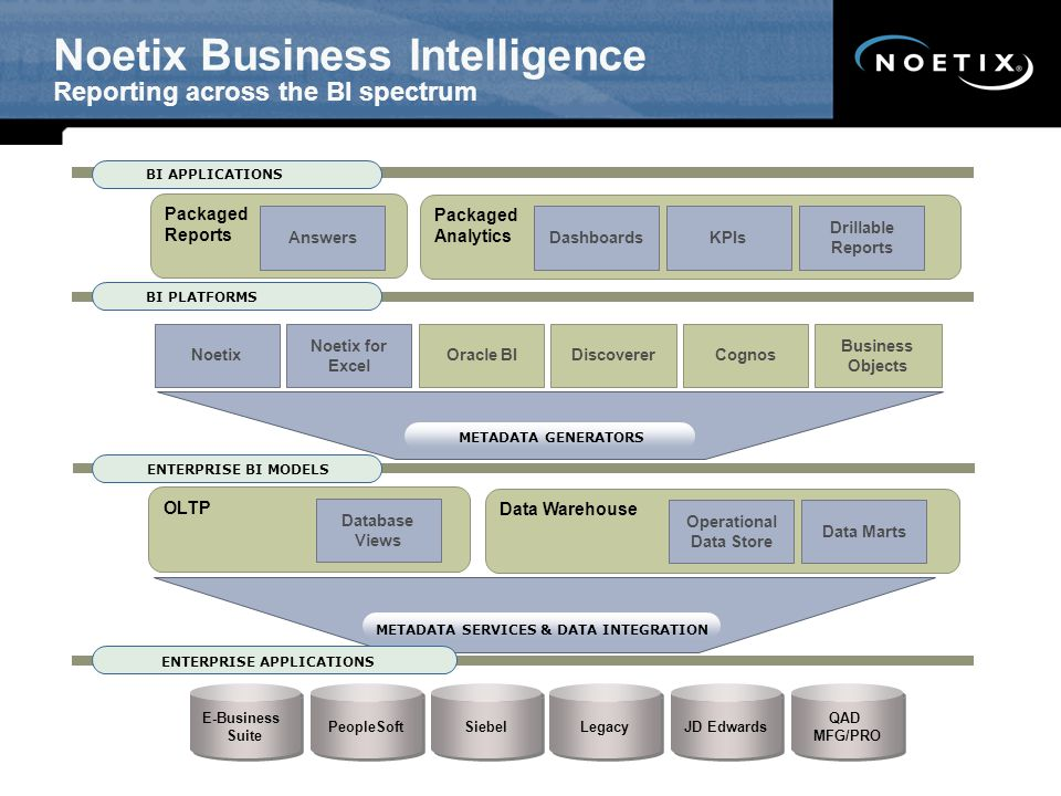 E-Business Suite BI APPLICATIONS Packaged Reports Packaged Analytics DashboardsKPIs Drillable Reports Noetix Oracle BIDiscovererCognos Business Object