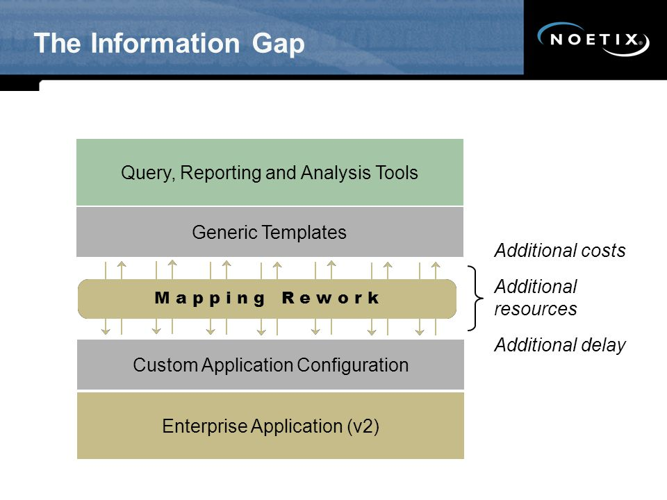 The Information Gap Enterprise Application (v1) Query, Reporting and Analysis Tools Custom Application Configuration Generic Templates 70% of BI imple