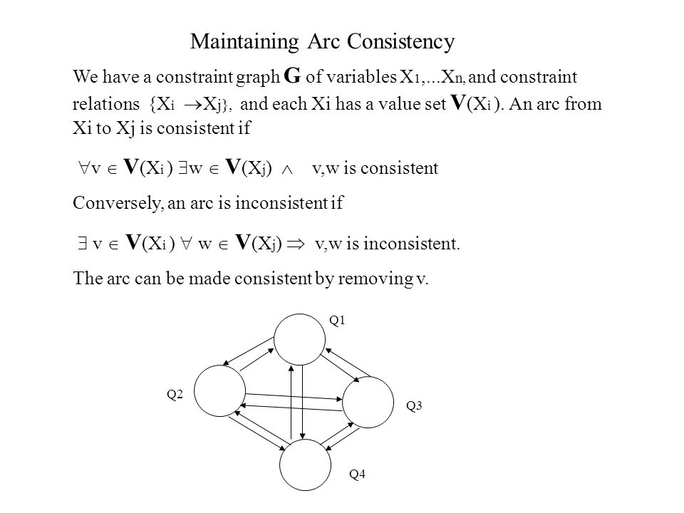 Arc Consistency (4 queens problem) Example 1 - 59 - 48 - 27 1 36 Q1 Q2 Q3 Q4 Remove a value v of Qx if there is a variable Qy such that v is inconsistent with all remaining values of Qy 43214321 Numbers indicate sequence of values that are deleted.
