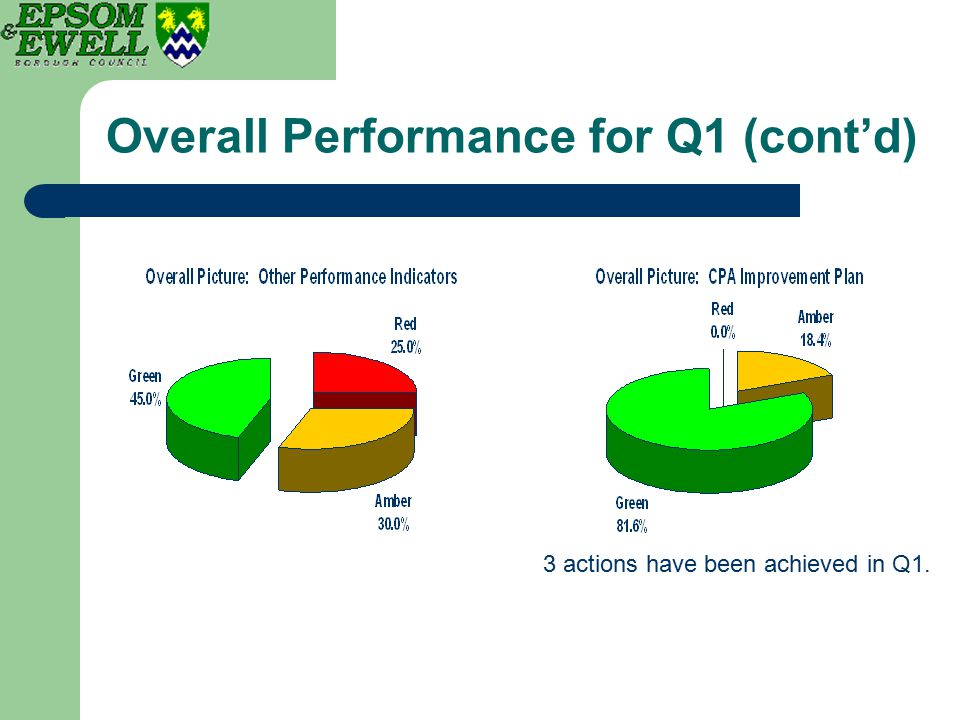 Overall Performance for Q1 (cont'd) 3 actions have been achieved in Q1.