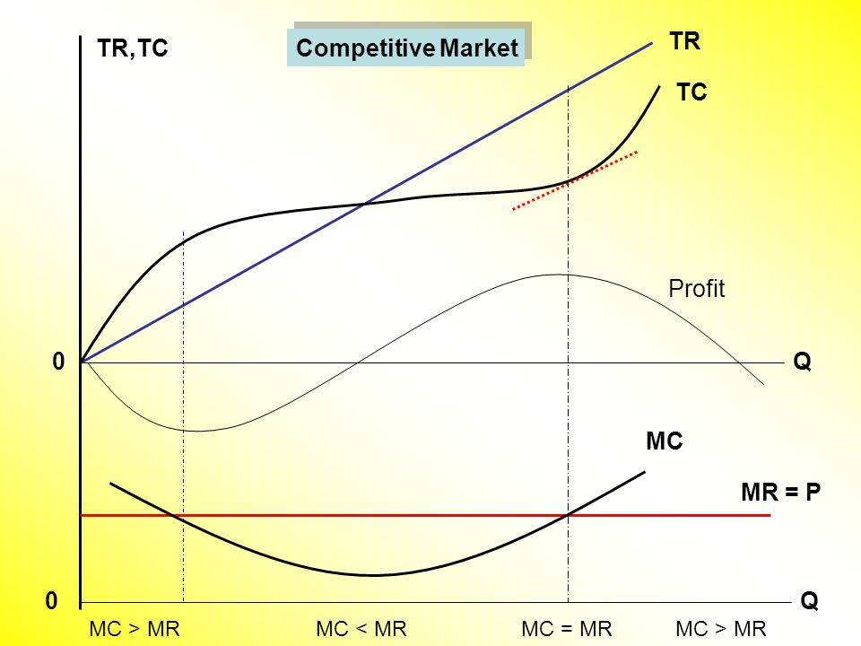 TC TR Q TR,TC Q Profit MC MR = P 0 0 MC > MRMC = MRMC < MRMC > MR Competitive Market