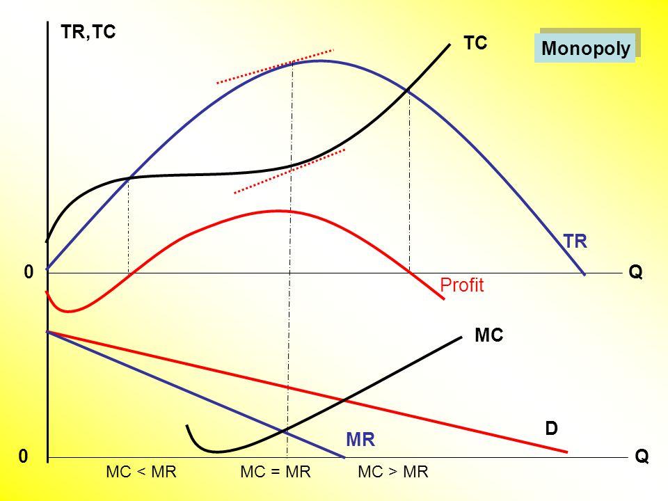 Monopoly TC TR Q TR,TC Q Profit MC 0 0 MC < MRMC = MRMC > MR D MR
