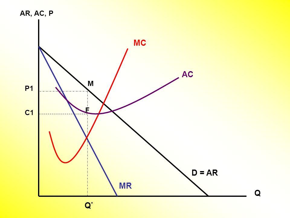 AR, AC, P Q D = AR MC MR Q*Q* M AC P1 C1 F