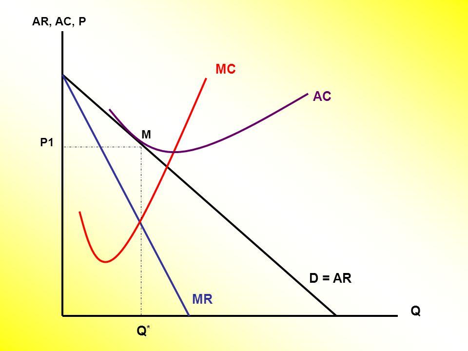 AR, AC, P Q D = AR MC MR Q*Q* M AC P1