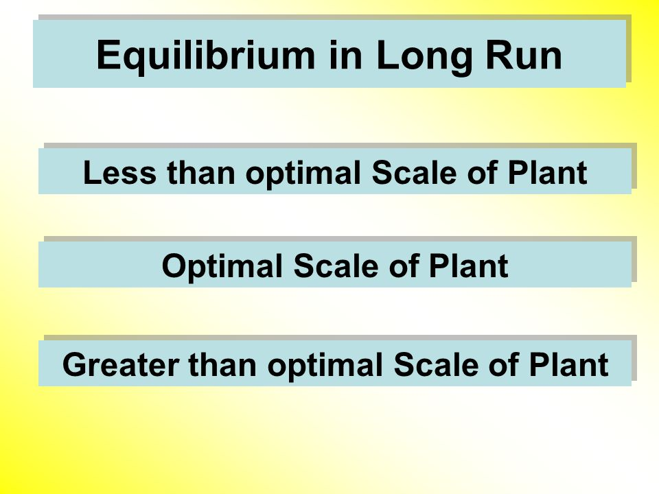 Equilibrium in Long Run Less than optimal Scale of Plant Optimal Scale of Plant Greater than optimal Scale of Plant