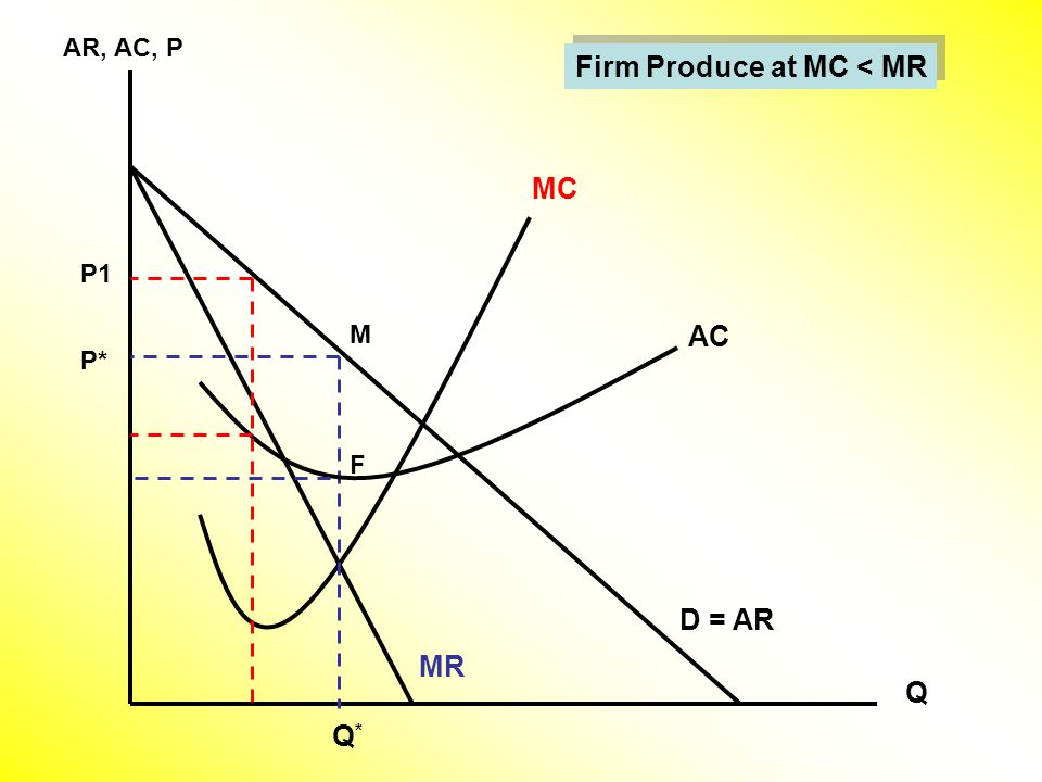 AR, AC, P Q D = AR MC MR Q*Q* M AC P* P1 F Firm Produce at MC < MR