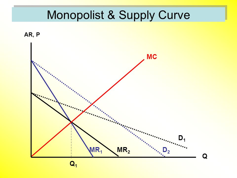Monopolist & Supply Curve AR, P Q D1D1 MR 1 MR 2 D2D2 MC Q1Q1