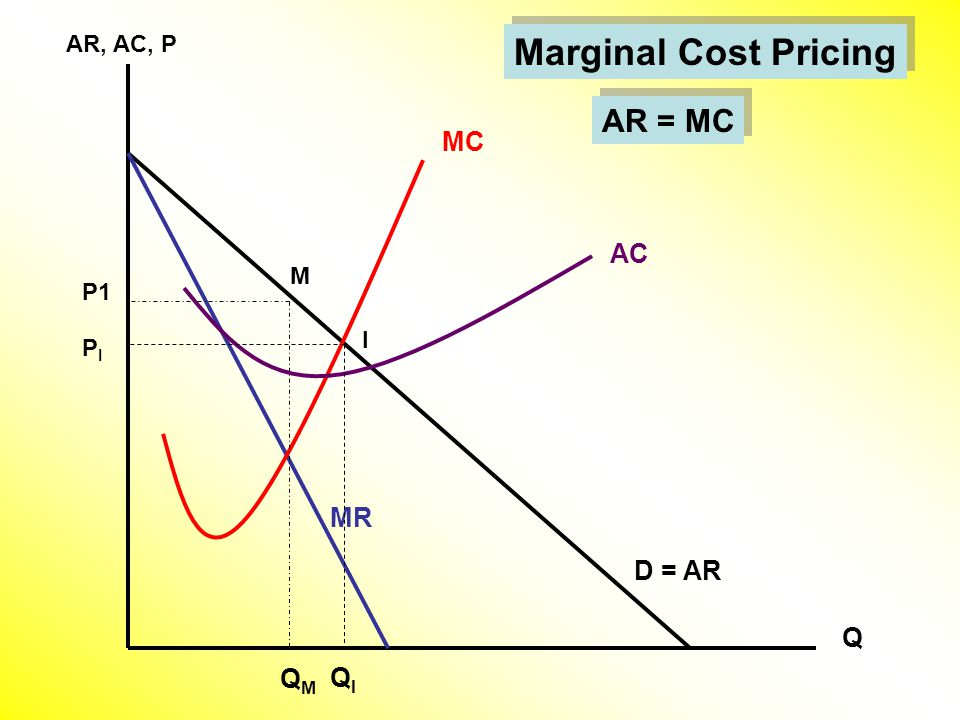 Q Marginal Cost Pricing AR, AC, P D = AR MC MR QMQM M AC P1 AR = MC QIQI PIPI I