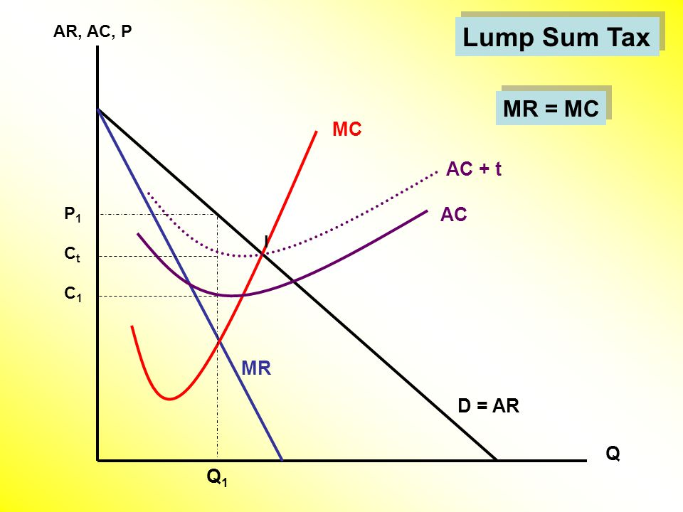 Q Lump Sum Tax AR, AC, P D = AR MR Q1Q1 AC + t CtCt MR = MC P1P1 I AC MC C1C1