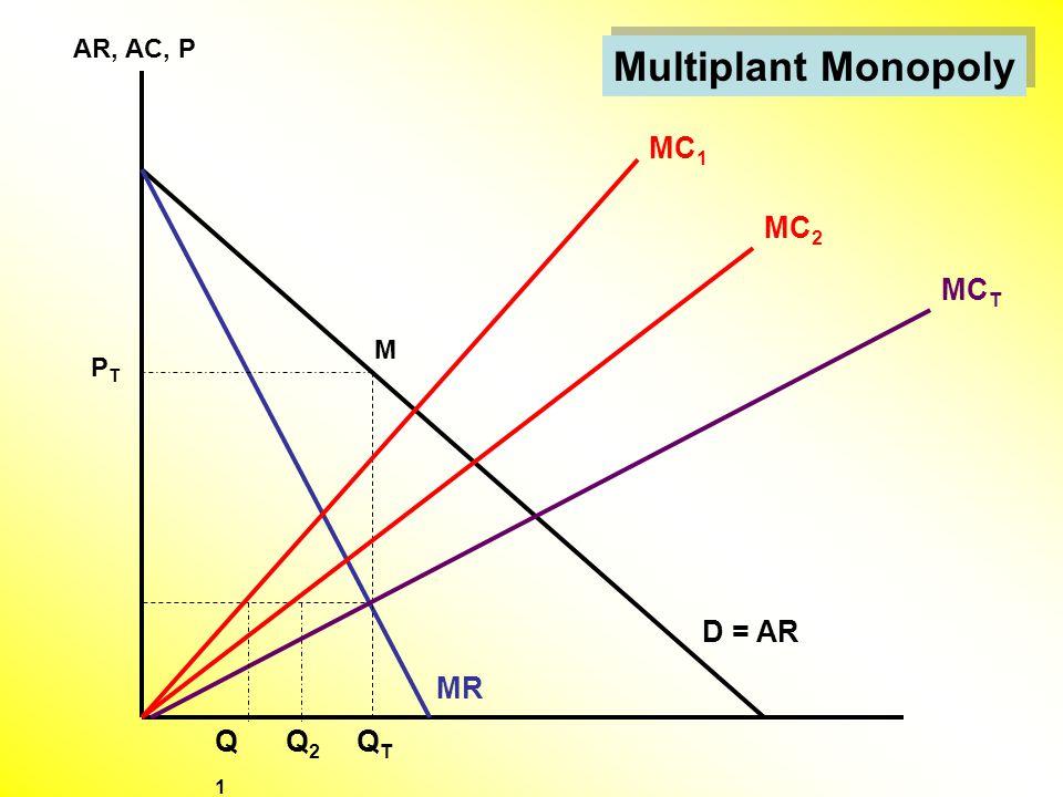 Multiplant Monopoly AR, AC, P D = AR MC 1 MR Q2Q2 M MC T PTPT QTQT MC 2 Q1Q1